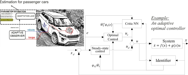Dynamics and control robust adaptiveness for cars