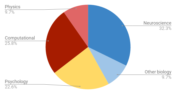 Pie chart showing where students did there first degree