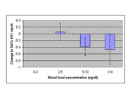 A graph which shows relationship between blood lead levels at two years and writing scores in the SATS at seven years